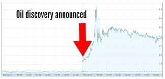 Uk Gas And Oil Investments Share Price Exploded Today After
