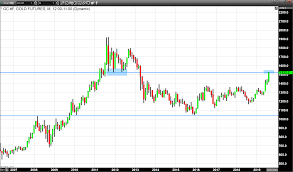 Golds Daily High Matches The Lows Of November 2011 Kitco News