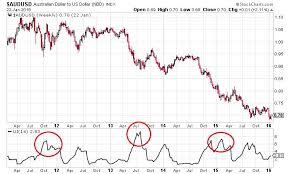 Us Dollar Forex Chart Euro Us Dollar Forex Eurusd Forex