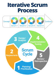 Iterative Model Design All About The Iterative Design Process Smartsheet