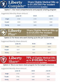 Health Care Sharing Ministries Comparison Chart How Healthcare Sharing Programs Compare To Traditional Insurance