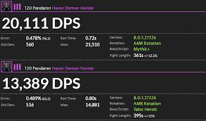 Legion Dps Charts Battle For Azeroth Dps Ranking Der Klassen