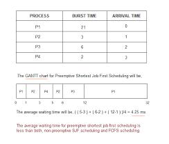 Preemptive Shortest Job First Sjf Scheduling In 2019