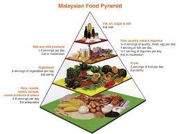 food pyramid 2014. Fine Food Credit Pix Ikhwan Hashim Health Ministry Inside Food Pyramid 2014 T