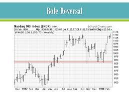 Sep Club News Financial News How To Analyze A Stock
