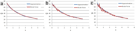 Approximating net interactions among rigid domains