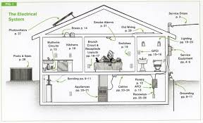 swimming pool wiring diagram 2017 code just another wiring diagram code check electrical hundreds of nec electrical code facts at rh licensedelectrician com pool light wiring diagram swimming pool pump wiring diagram