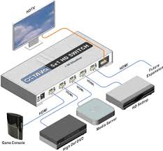 hdmi switch insiders guide hdmi switch connection diagram