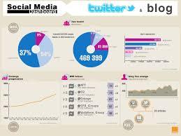 social media dashboard en orange social media dashboard mid october