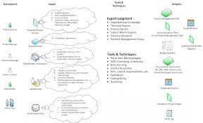 Project Planning Inputs And Outputs It Portfolio Management