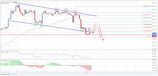 Bitcoin Price Analysis Btc Usd Signaling Bearish
