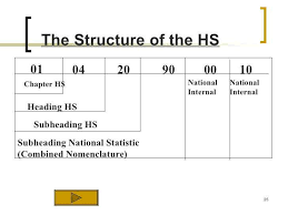 Hs Code For Display Stand A Layman's Guide To Harmonized System and the Harmonized Tariff Code 100