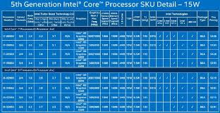 Intel Announces 5th Generation Core Processor Family Cpu