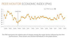 Pmi Chart Pmi Chart Q2 Legal Executive Institute