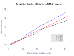 Basketball Chart Statistics The Nba Lockout Has Increased Injury Rates Notes From The