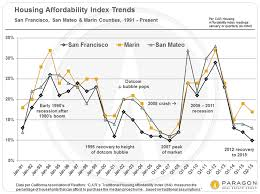 Autumn Sf Home Selling Season Begins Against Backdrop Of