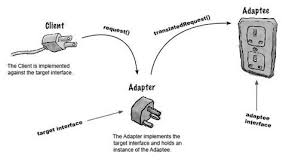 Adapter Pattern Mesmerizing Design Pattern Part48 Anagha Agile Systems