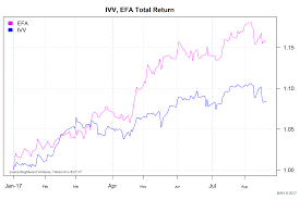 Ivv Etf Chart Currency Impacts On International Stock Returns Brightwood