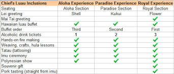 Chiefs Luau At Wet N Wild Hawaii Discount