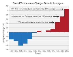 Global Temperature Change Chart Climate Signals Chart Decadal Averages Of Global