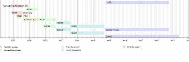 Ps3 Versions Chart Playstation 3 Models Wikipedia