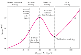 Water Boiling Temperature Pressure Chart Water Boiling Graph Curve At 1 Atmosphere Engineers Edge