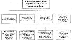 БЮДЖЕТНОЕ ПРАВО РФ Этнопедагогика Лекции продолжение  24 gif