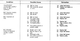 Drive Belt Chart Repair Guides