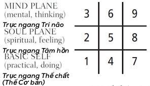 Hướng dẫn lập biểu đồ ngày sinh Thần số học (Đơn giản) | Amy Blog