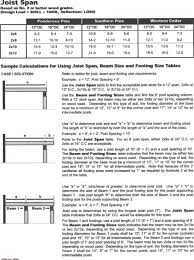 2x12 Span Chart Splendid Deck Span Tables Beam For Wood Beams Roof Table