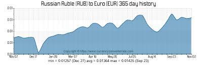 100 Rub To Eur Convert 100 Russian Ruble To Euro
