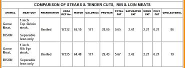 Meat Protein Comparison Chart Bison Basics Nutrition