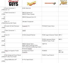 New Abrasives Chart Page 6