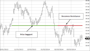 What Is Support And Resistance Fidelity