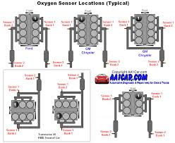 oxygen sensor locations what is the difference between upstream and downstream o2 sensors at Chevy Oxygen Sensor Diagram
