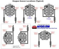 oxygen sensor locations