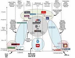 Venn Diagram Of Real And Fake Science An Attempt To Chart Media Brands On The Fake Real Spectrum Boing Boing