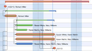 How To Discover Critical Path On A Gantt Chart
