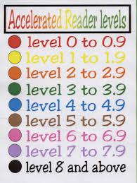 Ar Reading Level Chart Chalker Elementary School