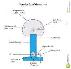van der graaf generator how it works fully labeled diagram for a van der graaf electrostatic charge g