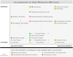 Types Of Field Research Design When To Use Which User Experience Research Methods