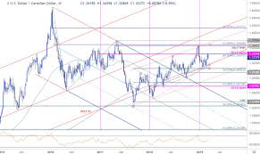 Canadian Dollar Weekly Price Outlook Loonie Strength To