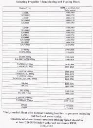 bulletins marine parts express volvo rpm volvo penta chart full throttle rpm ratings for diesel engines