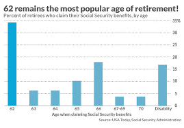 Social Security Chart Why People Who Claim Social Security Early Often Live To