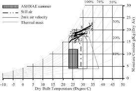 Shows Givonis Bio Climatic Chart For Colombo The Chart