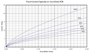 Pcb Trace Current Capacity Chart Guide To Pcb Trace Width Vs Current Table