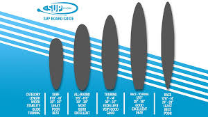 Stand Up Paddleboard Buying Guide