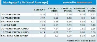 Mortgage Ratess Mortgage Rates Wells Fargo