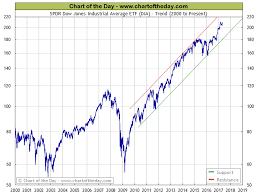60 Uncommon Dow Jones Industrial Average 50 Year Chart
