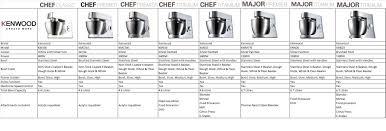 Kenwood Chef Titanium Km010 46 Litre Kitchen Machine 1400 Watt